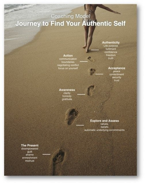 self awareness - your journey to authentic self